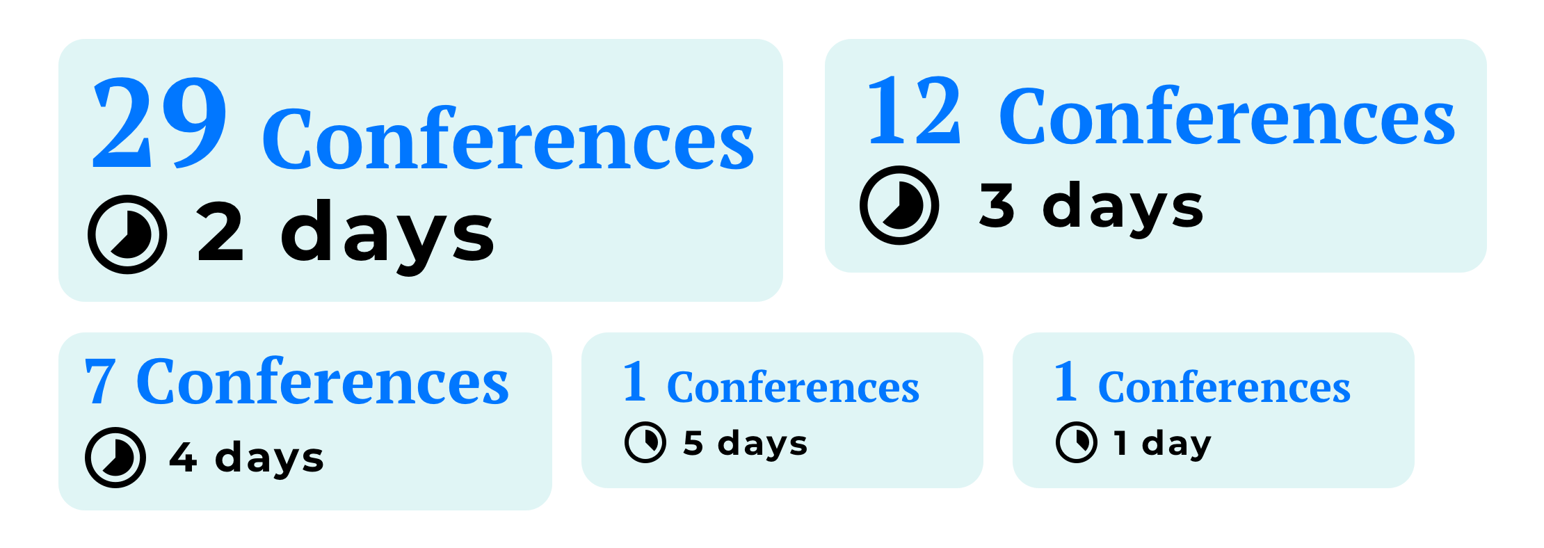 The conferences HR duration