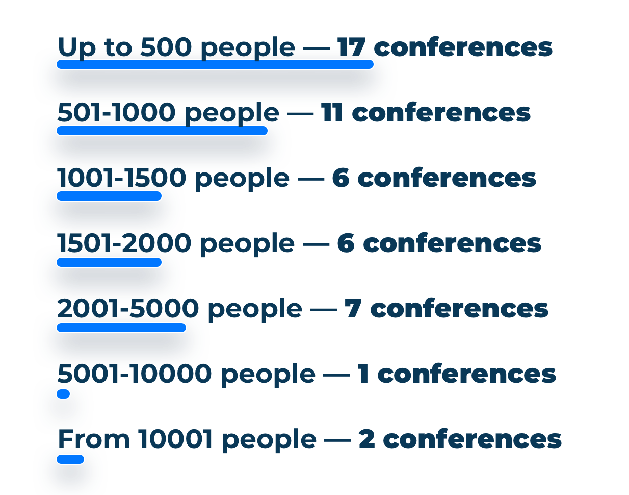 HR Conferences attendees number