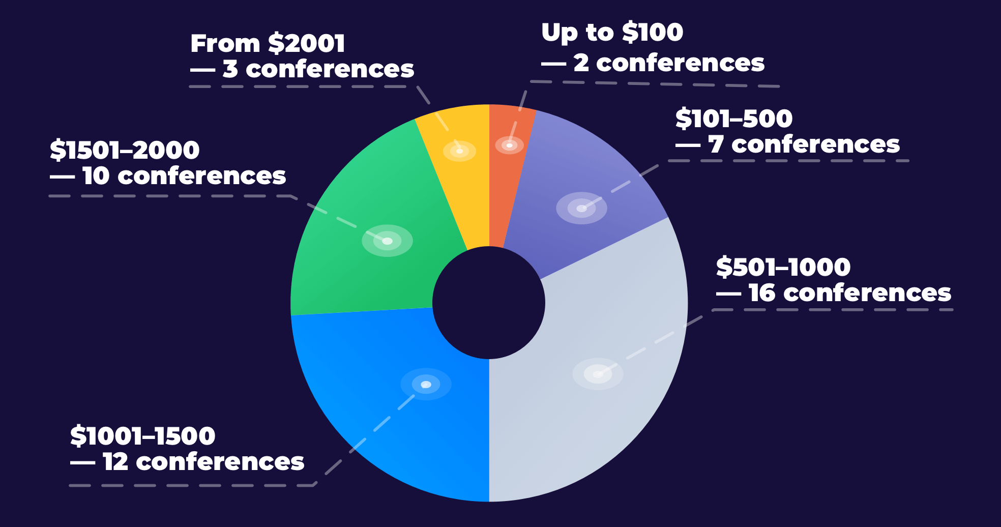 HR Conferences ticket prices